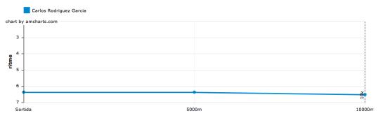 cursa mullat 2013, grafica ritmo